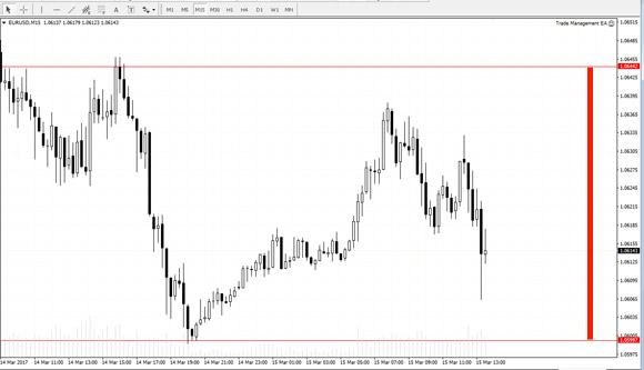 M15 chart