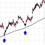 moving average touch
