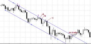 falling-channel-strategy