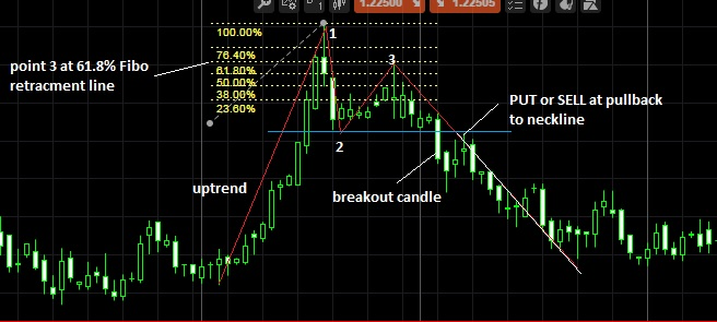 Trading The 1 2 3 Reversal Pattern Using The Fibonacci Tool