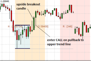 Time Zone Breakout Strategy Using MT5 Indicators