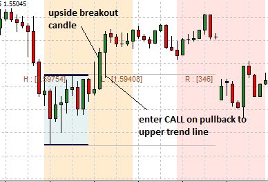 time zone breakout call trade