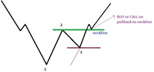 retracement lines for binary options