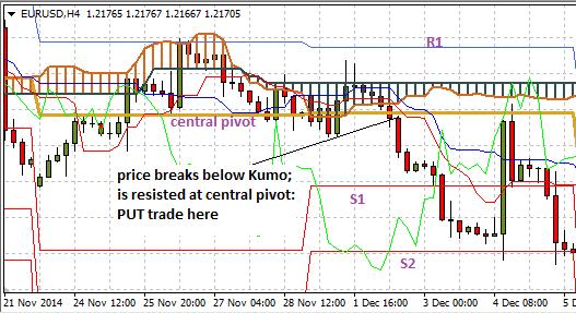 Pivot point strategy binary options