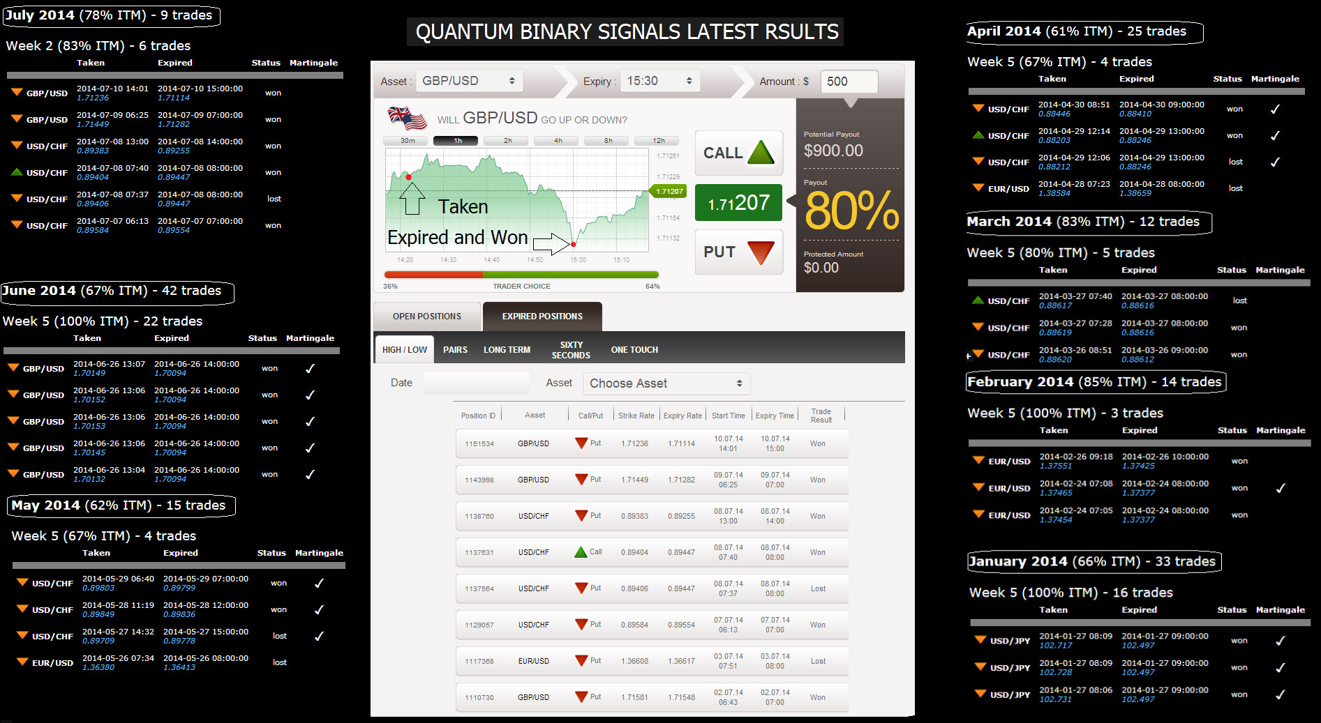 binary options signals results for supervisor