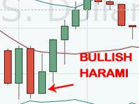 Bullish Harami pattern