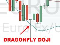 Dragonfly Doji trend change