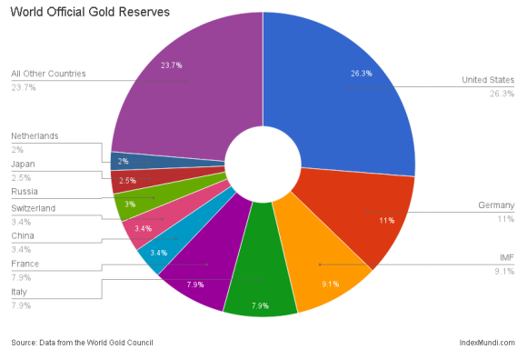worlds gold reserves