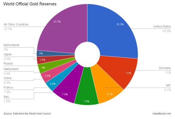 worlds gold reserves