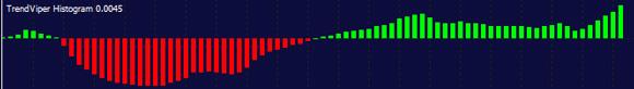 trend trading histogram