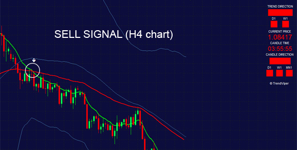 sell signal trend indicator