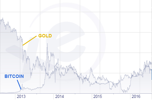 Gold and Bitcoin chart