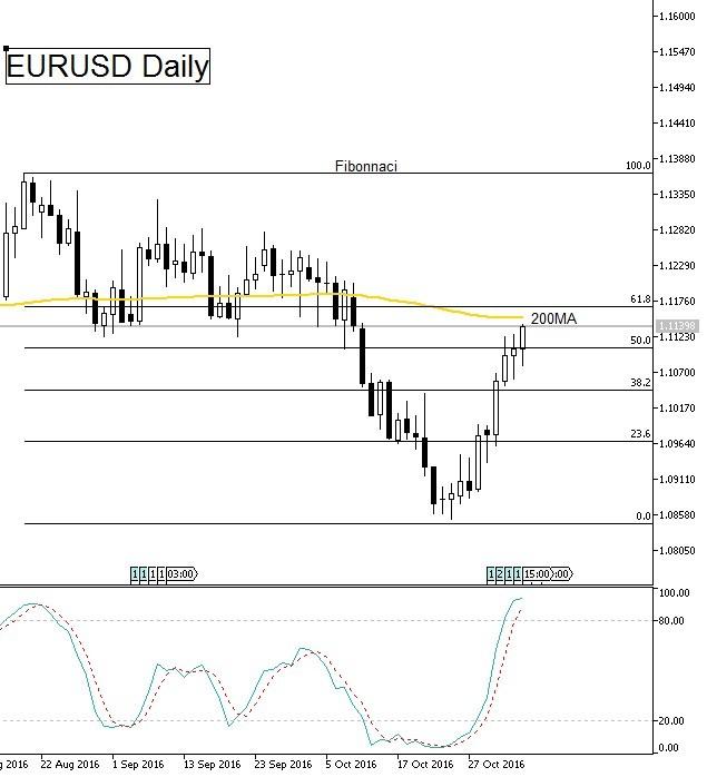 Euro USD daily