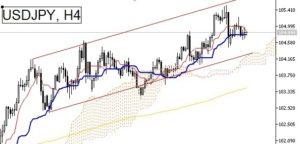 USDJPY 4 Hour chart bullish trend