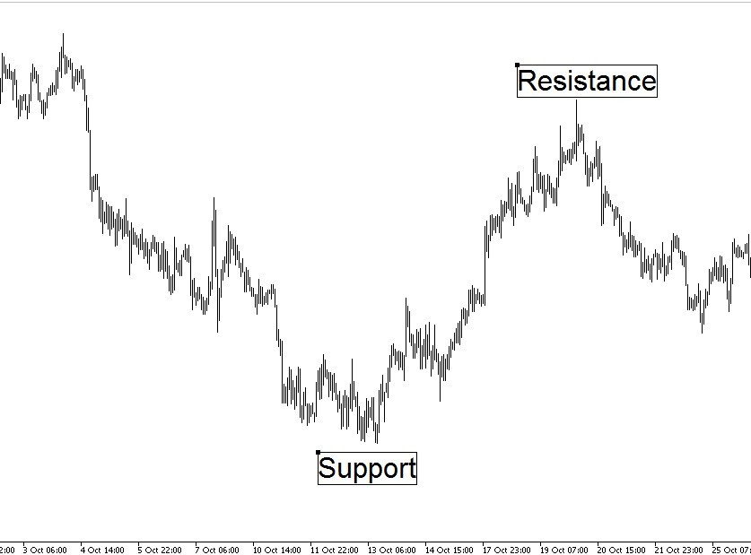 Zones of support and resistance