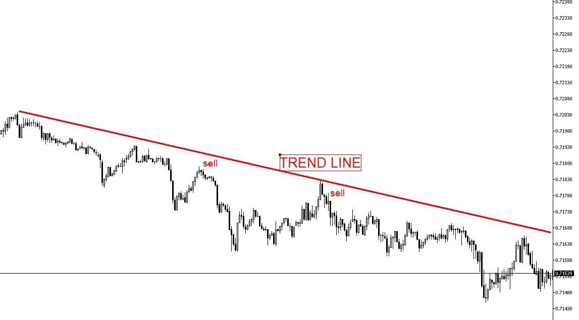 Binary options trend graphs