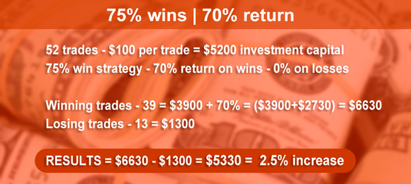 earnings of 75% wins in binary options