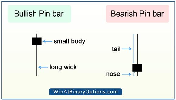 Pin bar anatomy