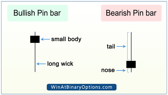 Pinbar strategy for binary options