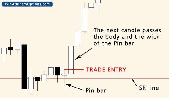 pin bar trade entry