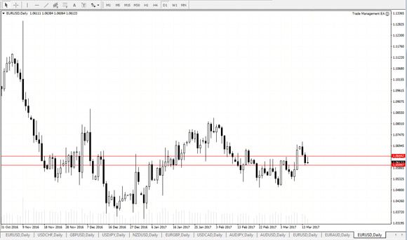 Binary options daily charts