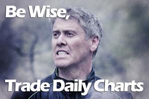 trade daily charts